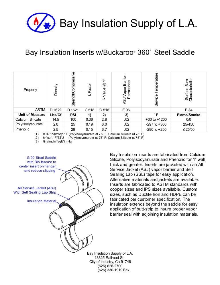 Bay insulation inserts with 360 deg  saddles