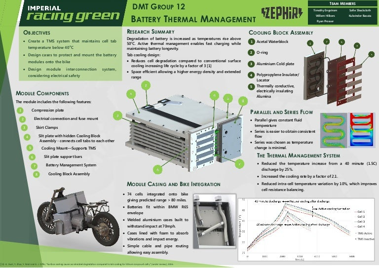 Lithium Ion Battery Module Thermal Management System