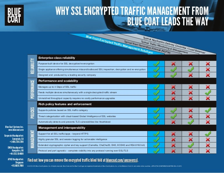 CHART: Comparing SSL Visibility Solutions