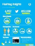 Beyond Numbers_Twitter Hashtag insights_Vodafone Egypt