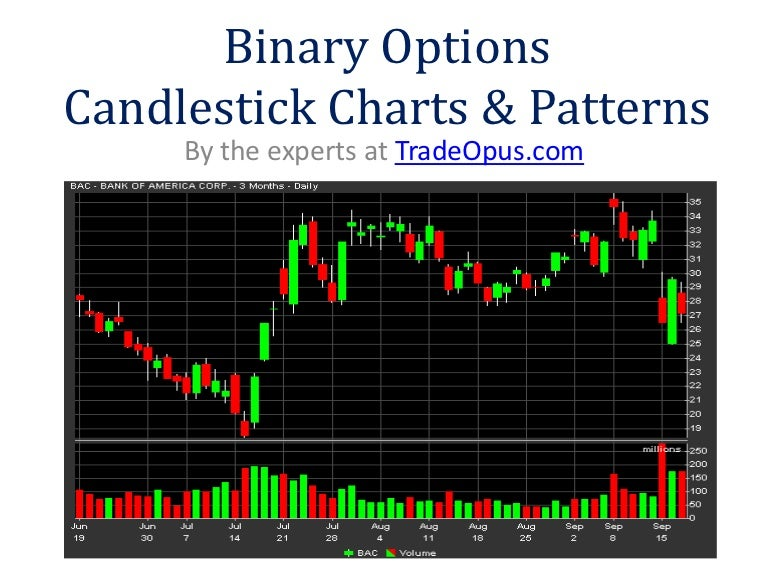 Candlestick Charting Explained - how to read and profit