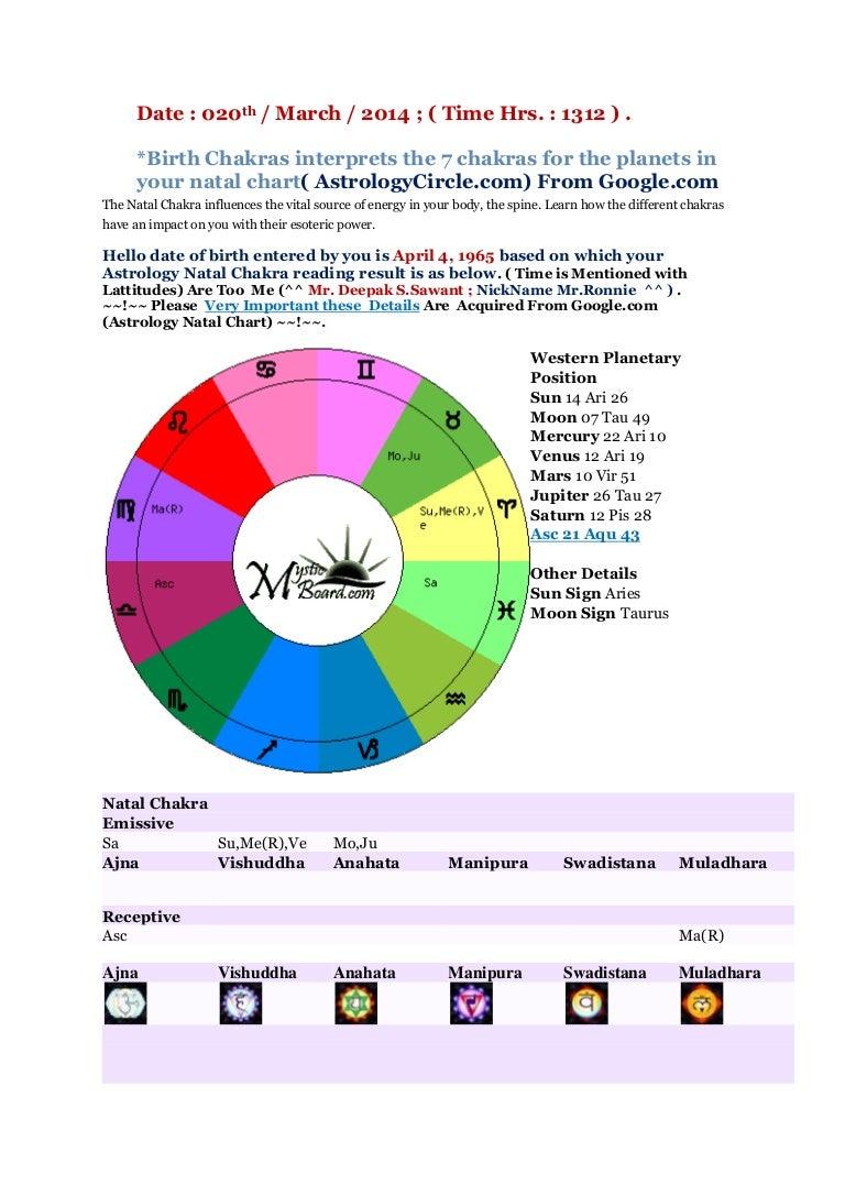 Birth chakras interprets the 7 chakras for the planets in your nat birth chakras interprets the 7 chakras for the planets in your nat nvjuhfo Choice Image