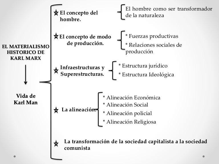 Materialismo Historico De Karl Marx