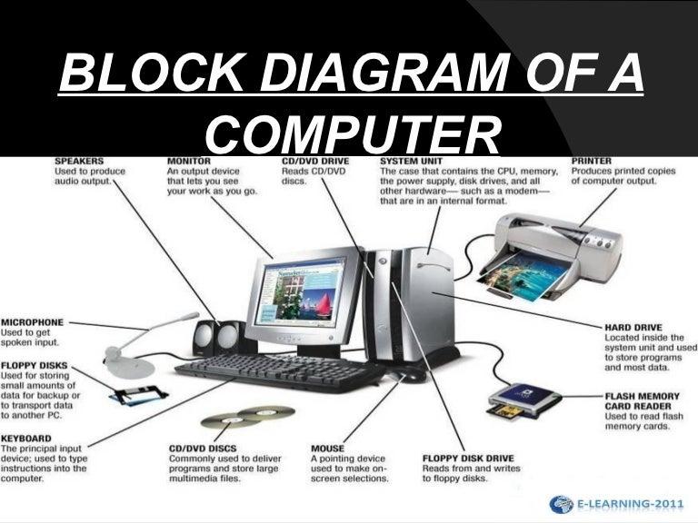 block diagram of a computer rh slideshare net diagram of a desktop computer and its parts computer parts diagram worksheet