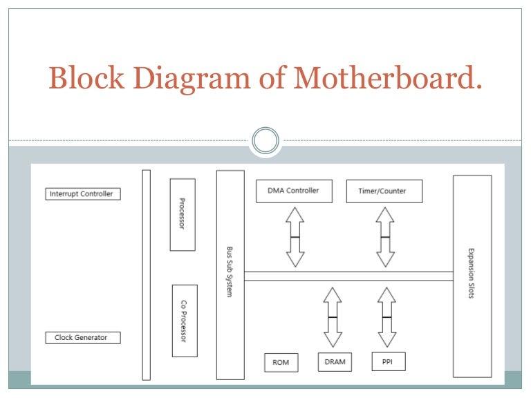 Block Diagram Of Motherboard