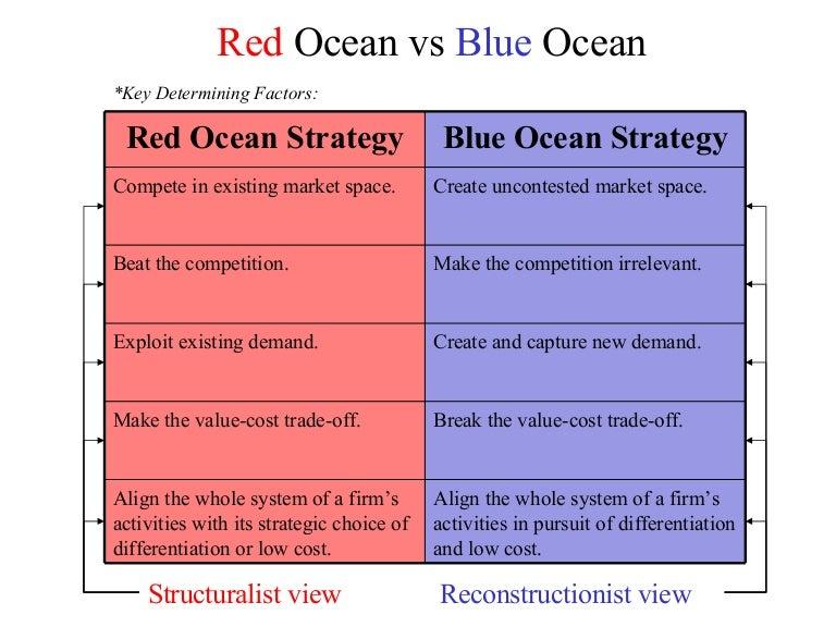blue ocean strategy summary