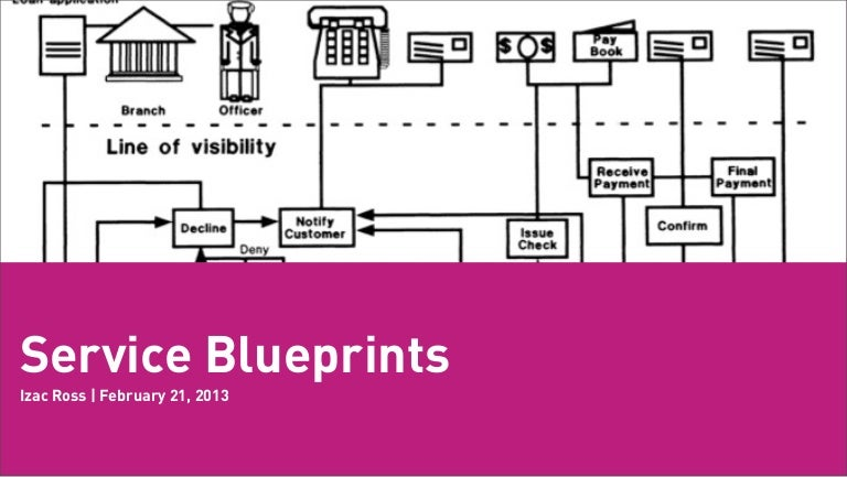 Workshop using service blueprinting to evolve services malvernweather Images