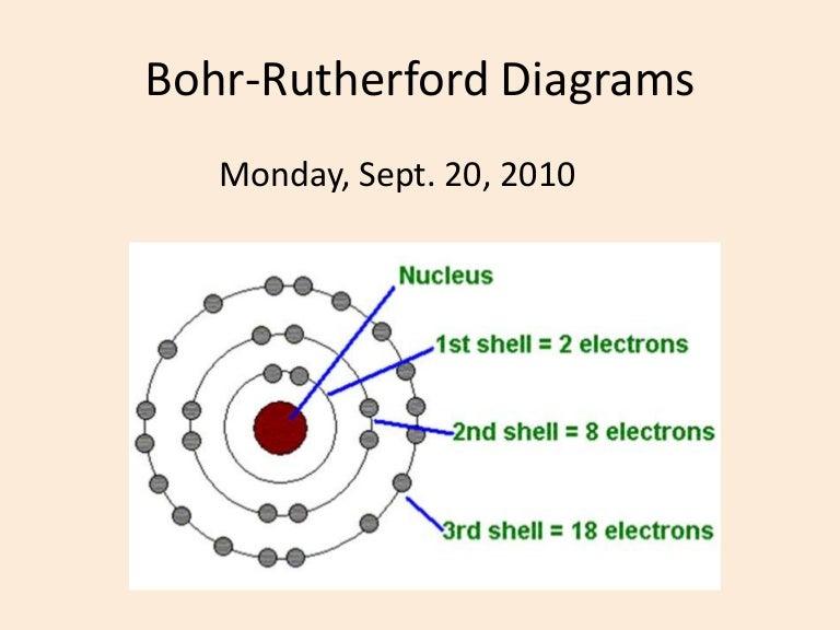 bohr rutherford diagrams rh slideshare net Bohr Diagram Shorthand Diagrams Equation Forbohr