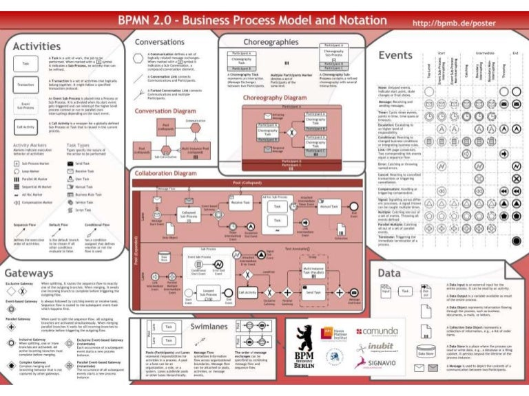 bpmn 20 poster - Bpmn Pdf
