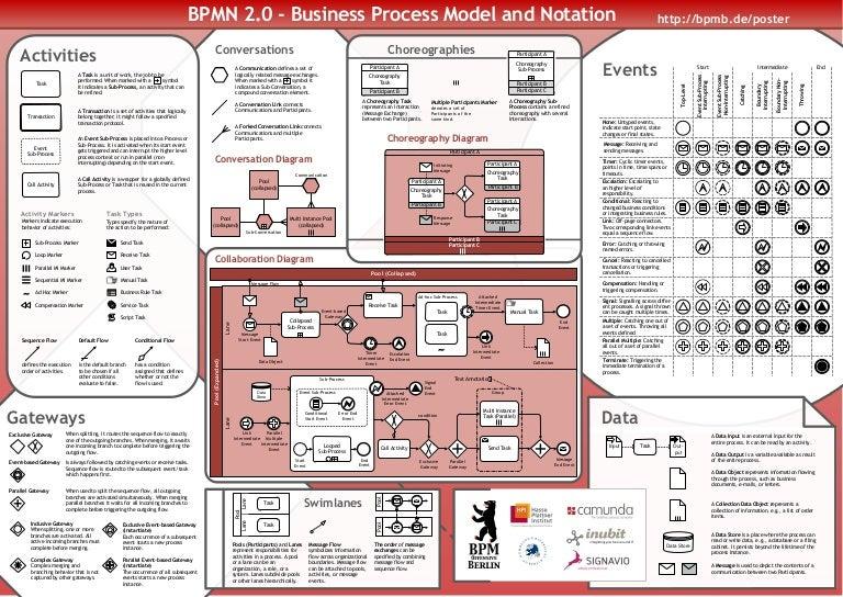 bpmn 20 poster en - Bpmn 20 Standard