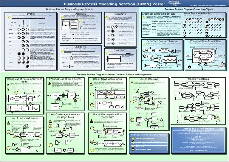 bpmn poster a2_ver_1010 - Bpmn Pdf