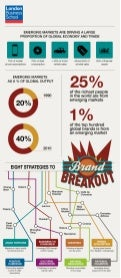 Brand breakout: Emerging markets are driving a large proportion of the global economy and trade.