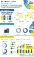 The future of corporate communications infographic