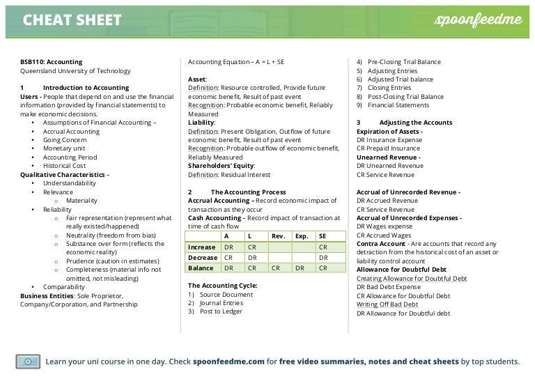 Bsb110 Past Paper Summary Queensland University Of
