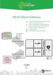 MEAN-stack based sensor gateway