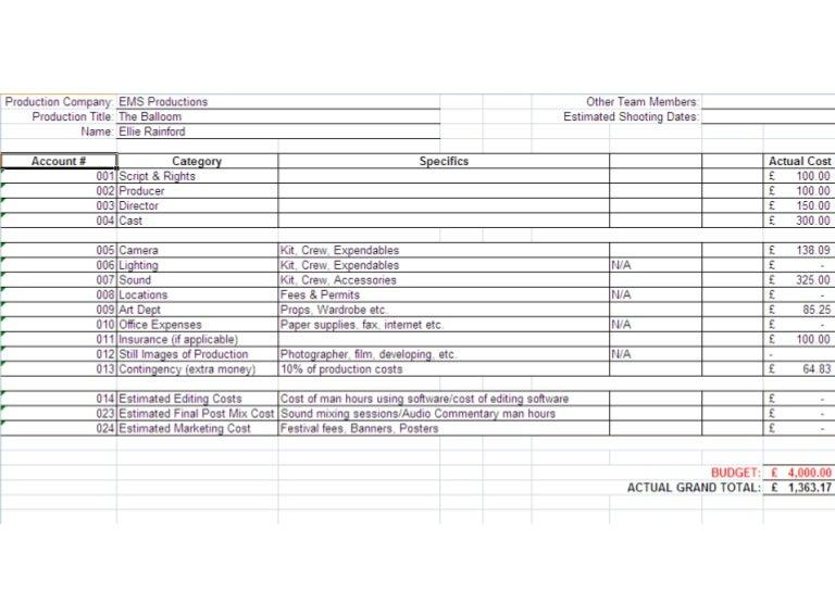 Short Film Production Budget
