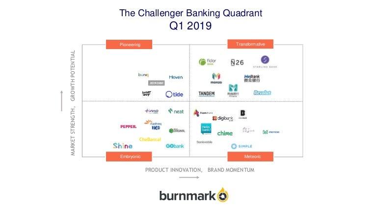 Burnmark's Challenger Banking Quadrant Q1 '19