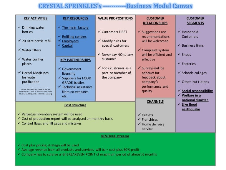 businessmodelcanvas 131021133251 phpapp01 140205224057 phpapp02 thumbnail 4