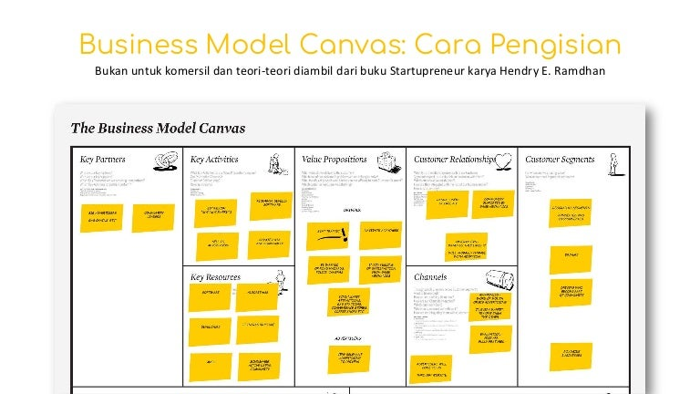 Business Model Canvas Cara Pengisian
