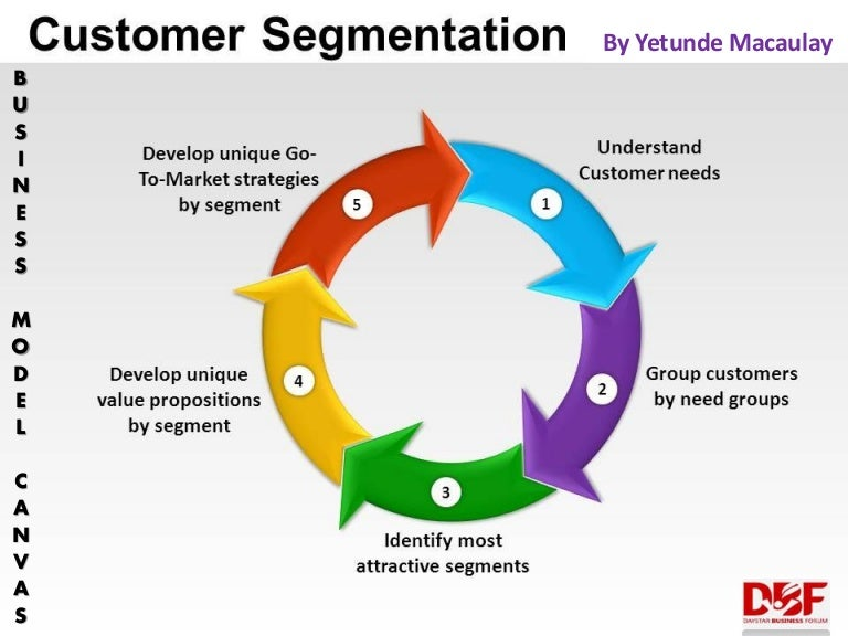 Customer Segmentation Business Model Canvas