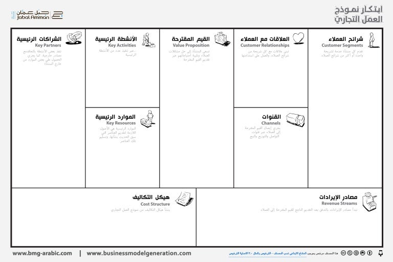 Business Model Canvas Arabic