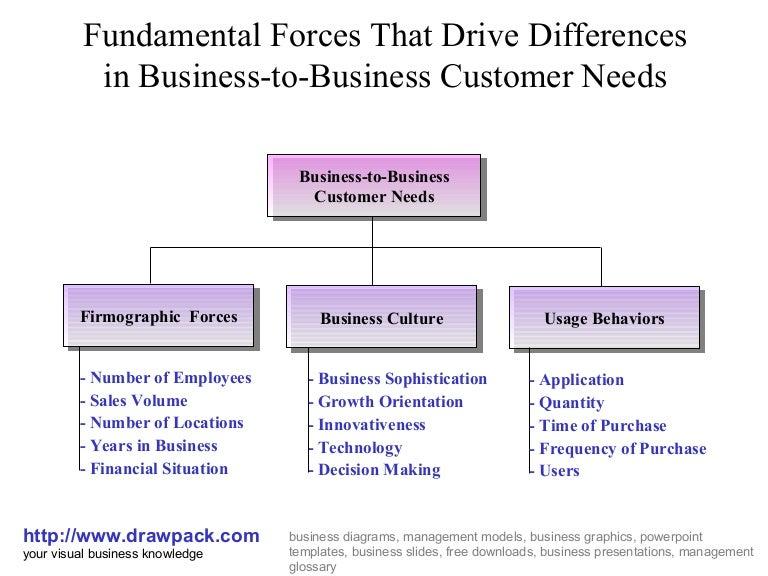 Business plan customer needs