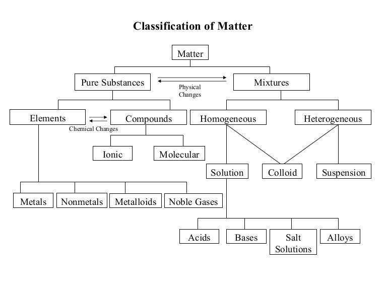 C20 Unit 1 2 Classification Of Matter – Worksheet Classification of Matter