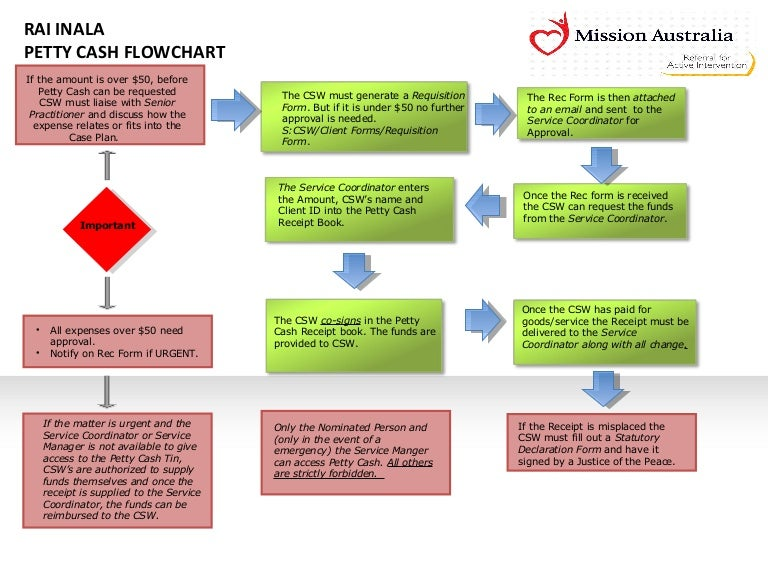 Petty cash flowchart ccuart Image collections