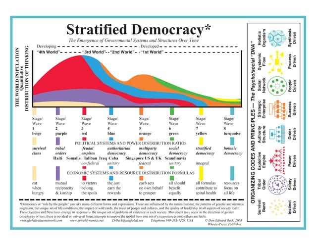 C5 Stratified Democracy