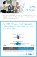 Growth in The Cloud