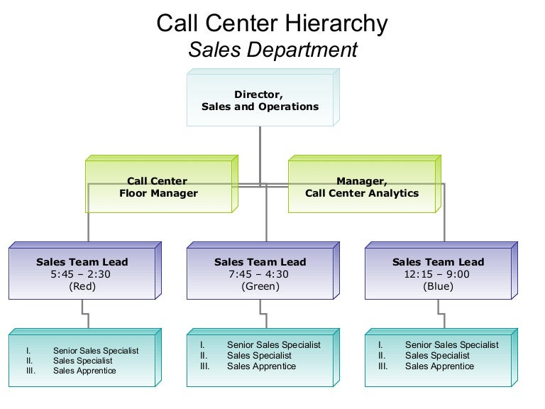 an analysis of the basic organization forms and hierarchical systems Chapter 11: organizational structures: concepts and f0rmats  primary forms of departmentalization are by function, proce ss, product, market, customer, geographic.