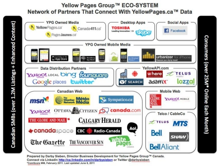 Eco-System - Connecting SMBs to Canadians