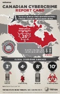 Canadian Cybercrime Report Card