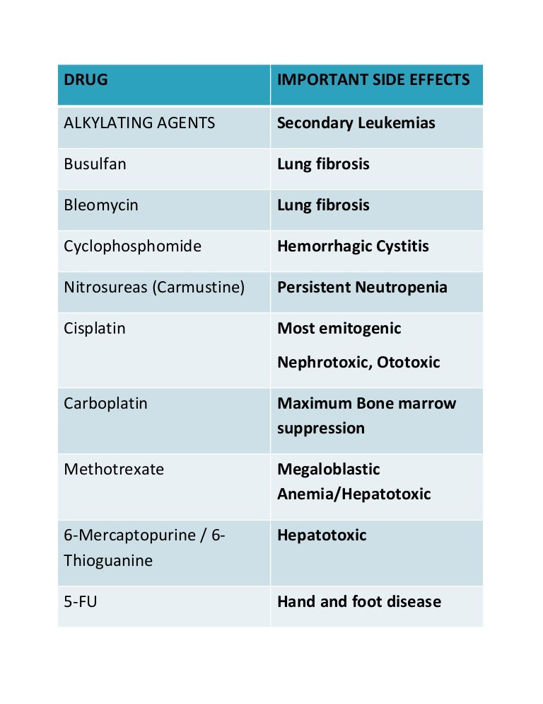 Cancer Drugs Side Effects