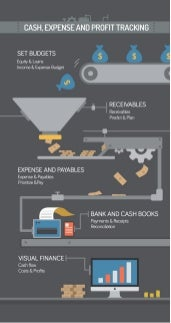 Cash, expense and profit tracking