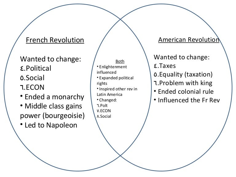 For A Venn Diagram Pictures Of Revolutionary War Basic Guide