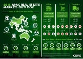 Cbre2201 report apac_market_outlook_infographic-final