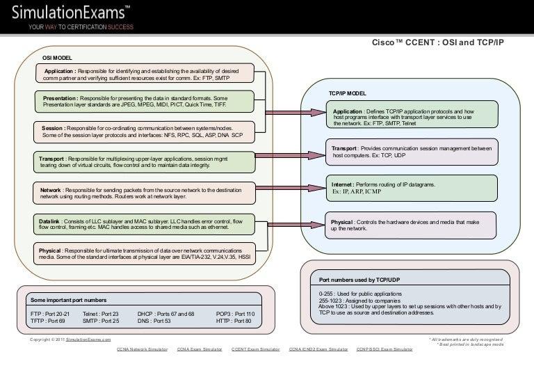 Cisco CCENT Cram Notes