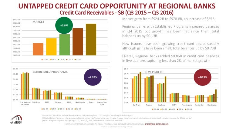 Credit card opportunity at regional banks colourmoves