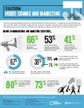CEO Activism: Inside Comms & Marketing - Infographic