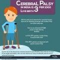 Cerebral palsy in india is 3 per 1000 live birth