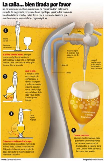 Cómo se sirve una cerveza de barril