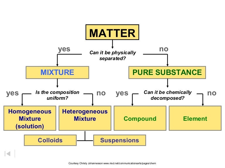 Classification of matter.