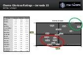 Chama Gloriosa Ratings - Campeonato Nacional (Jornada 15)