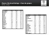Chama Gloriosa Ratings - Champions League - Fase de Grupos