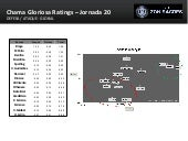 Chama Gloriosa Ratings - Campeonato Nacional - Jornada 20