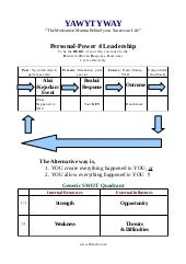 Change quadrant-of-personal-power4 leadership