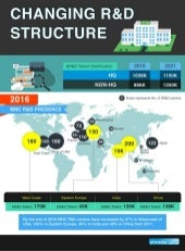 Changing R&D Structure and Talent redistribution across the Globe