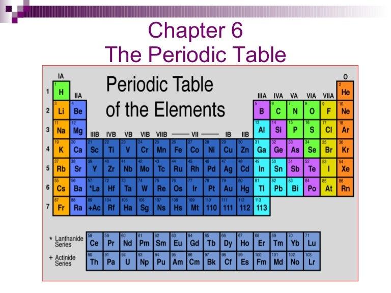 Chapter 6 periodic table urtaz Choice Image