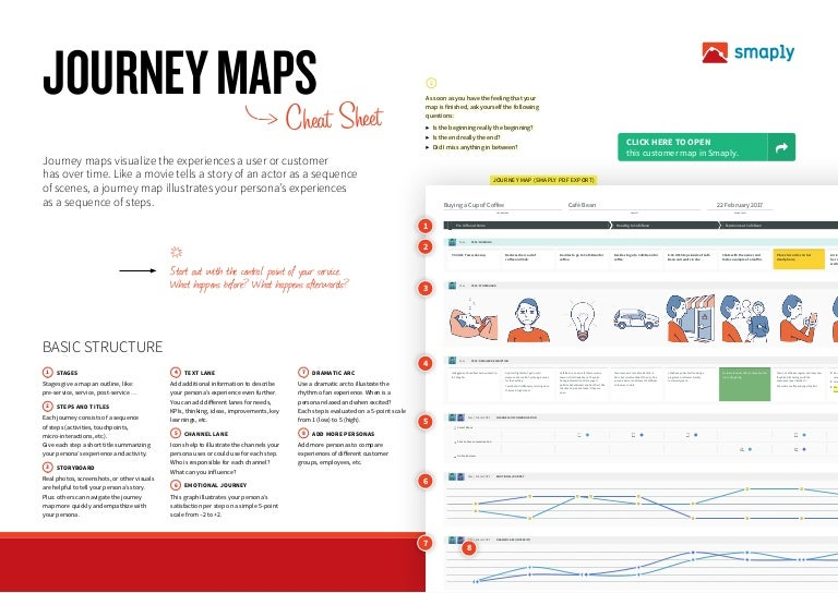 Introduction To Customer Journey Maps - Persona journey map